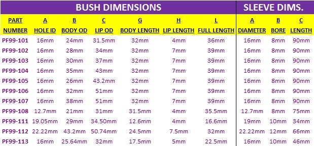 Powerflex BLACK Poly Bush Universal Bushes 100 Series Top-Hat Bush PF99-104