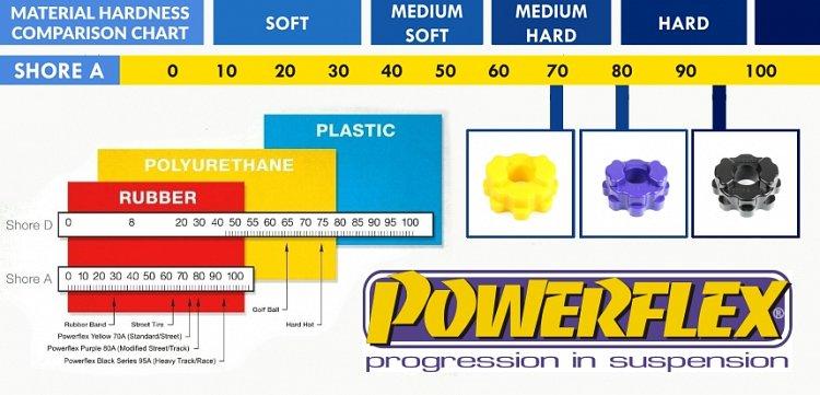 Powerflex materials chart